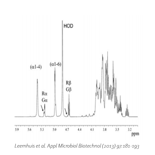 Glucose-based oligosaccharides